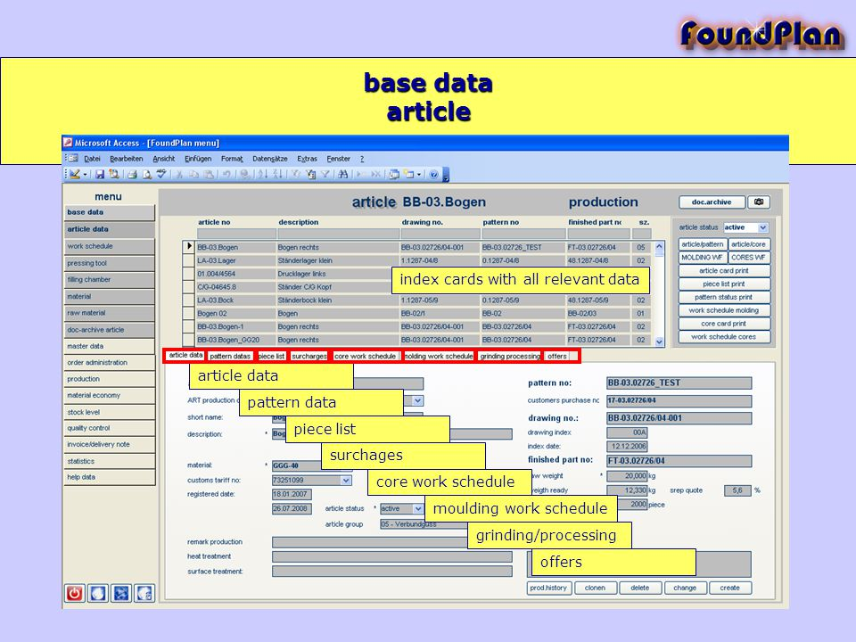 base data article data pattern data piece list surchages core work schedule moulding work schedule grinding/processing offers index cards with all relevant data article