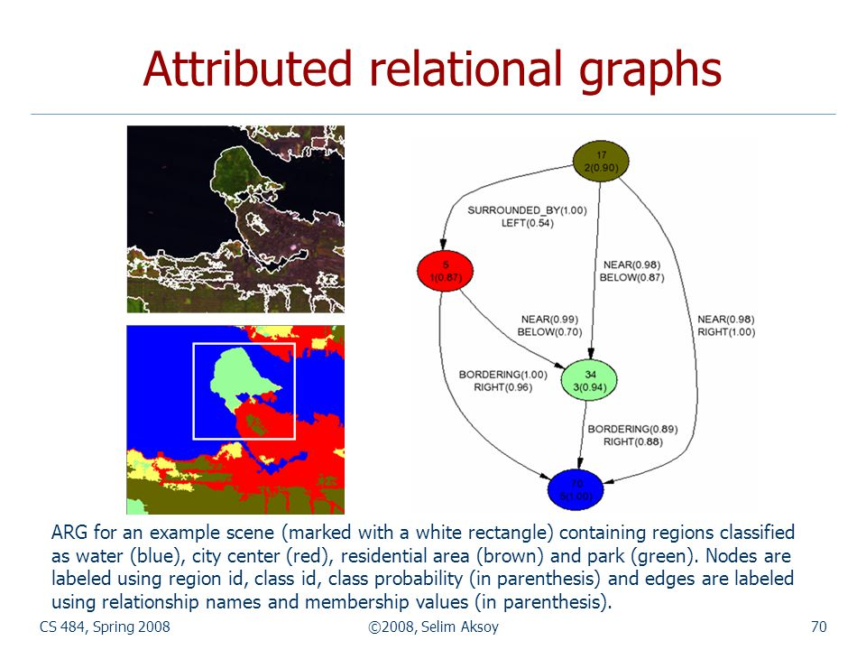 CS 484, Spring 2008©2008, Selim Aksoy70 Attributed relational graphs ARG for an example scene (marked with a white rectangle) containing regions class