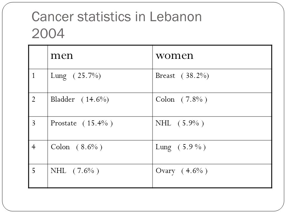 Cancer statistics in Lebanon 2004 menwomen 1Lung ( 25.7%)Breast ( 38.2%) 2Bladder ( 14.6%)Colon ( 7.8% ) 3Prostate ( 15.4% )NHL ( 5.9% ) 4Colon ( 8.6% )Lung ( 5.9 % ) 5NHL ( 7.6% )Ovary ( 4.6% )