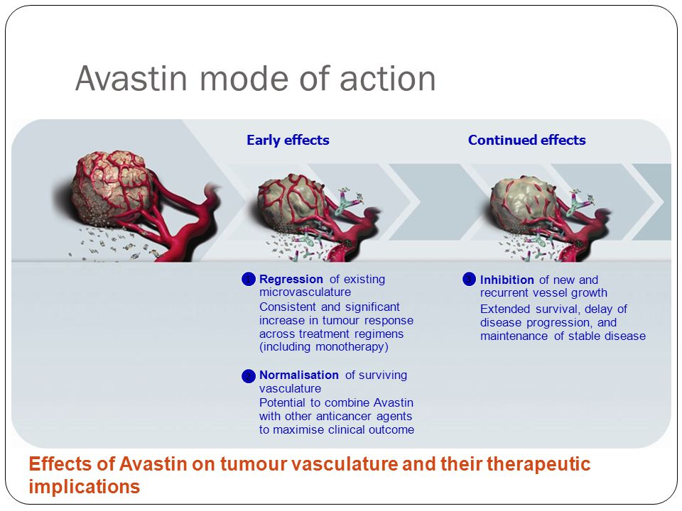 Avastin mode of action Regression of existing microvasculature Consistent and significant increase in tumour response across treatment regimens (including monotherapy) Normalisation of surviving vasculature Potential to combine Avastin with other anticancer agents to maximise clinical outcome 1 2 Inhibition of new and recurrent vessel growth Extended survival, delay of disease progression, and maintenance of stable disease 3 Early effectsContinued effects Effects of Avastin on tumour vasculature and their therapeutic implications