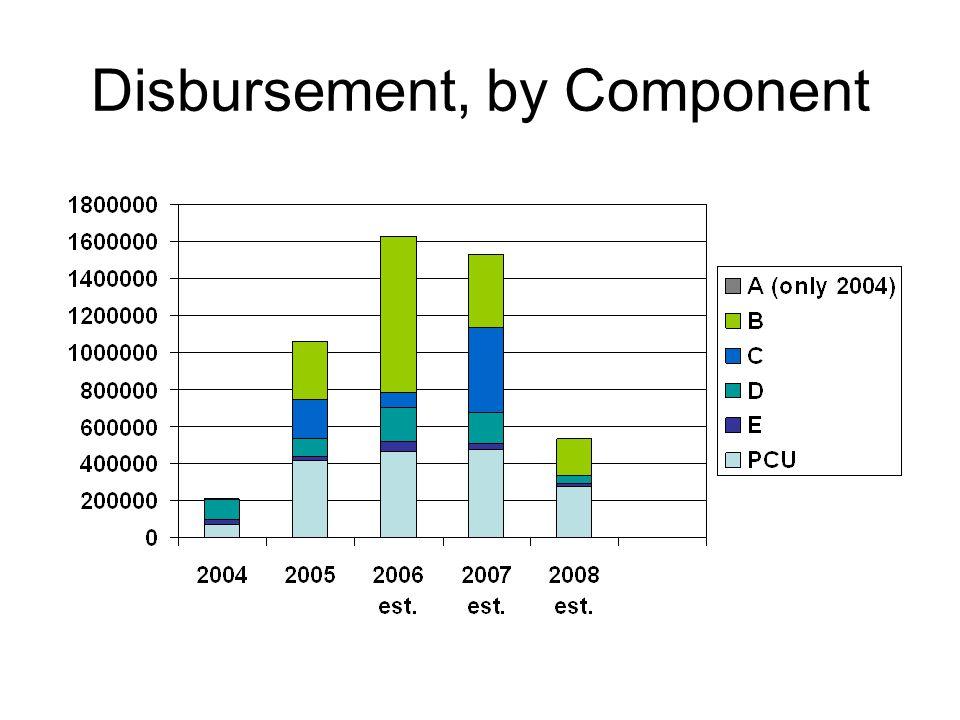 Disbursement, by Component