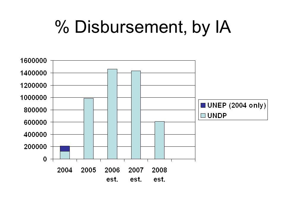 % Disbursement, by IA