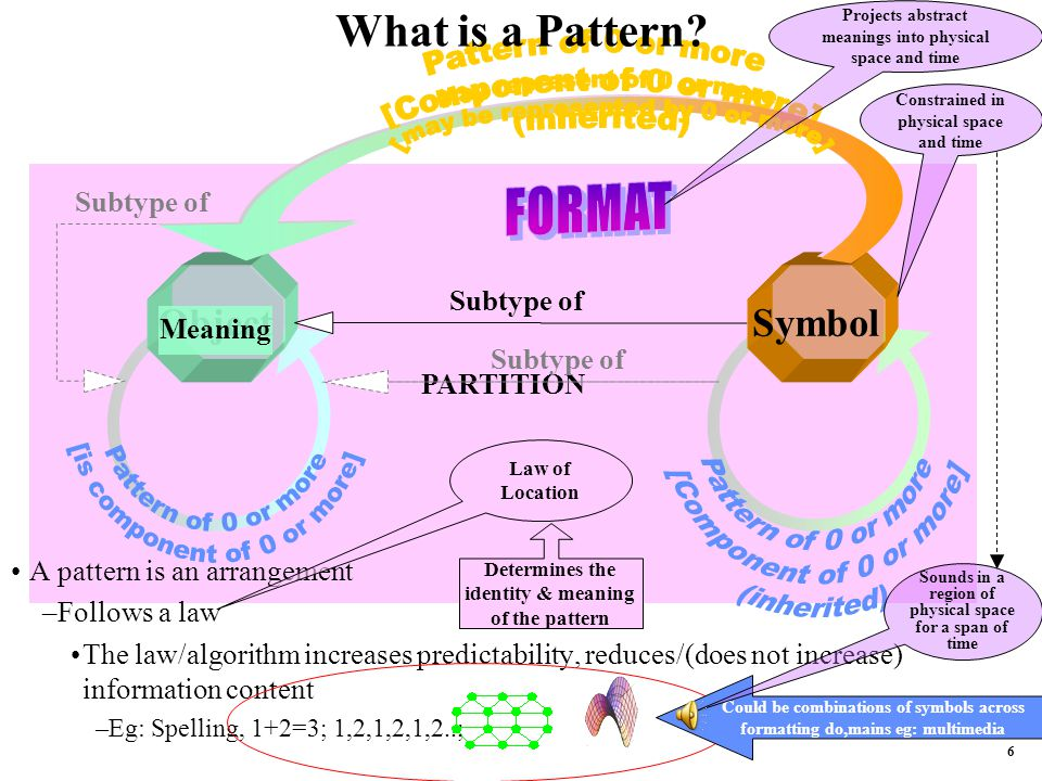 6 PARTITION Object Symbol Subtype of Meaning What is a Pattern.
