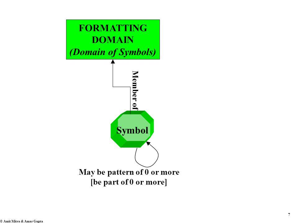 7 © Amit Mitra & Amar Gupta Symbol May be pattern of 0 or more [be part of 0 or more] FORMATTING DOMAIN (Domain of Symbols) Member of