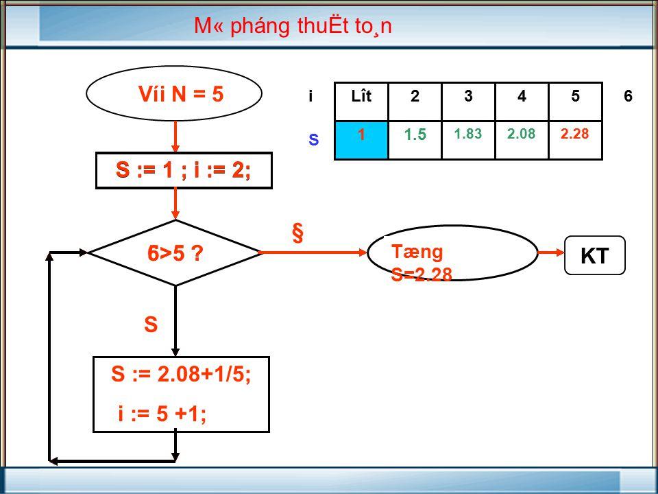 S := 1 ; i := 2; i >N KT S := S +1/ i ; i := i +1; 2.081.83 1.51 432Lît i S 2.28 5 NhËp N S := 1 ; i := 2; 2>5 .