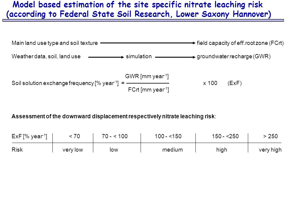 Model based estimation of the site specific nitrate leaching risk (according to Federal State Soil Research, Lower Saxony Hannover) Main land use type