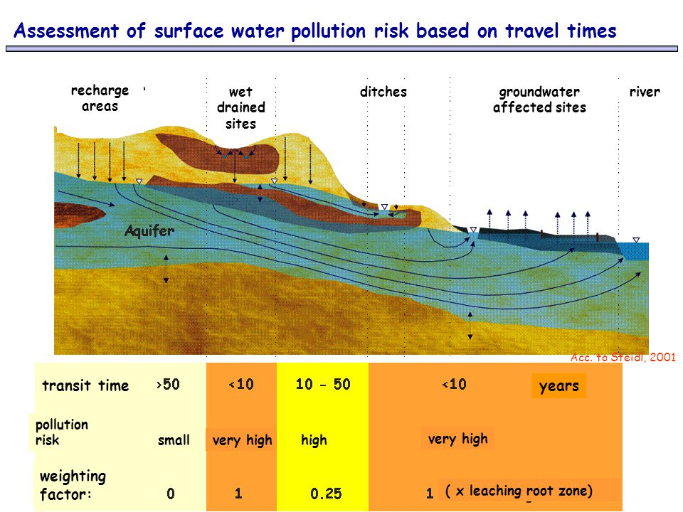 Assessment of surface water pollution risk based on travel times Acc.
