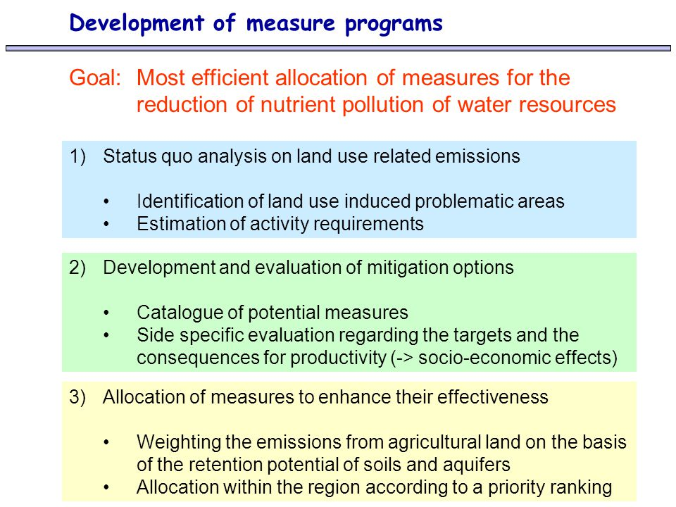 Development of measure programs Goal: Most efficient allocation of measures for the reduction of nutrient pollution of water resources 3)Allocation of measures to enhance their effectiveness Weighting the emissions from agricultural land on the basis of the retention potential of soils and aquifers Allocation within the region according to a priority ranking 2)Development and evaluation of mitigation options Catalogue of potential measures Side specific evaluation regarding the targets and the consequences for productivity (-> socio-economic effects) 1)Status quo analysis on land use related emissions Identification of land use induced problematic areas Estimation of activity requirements