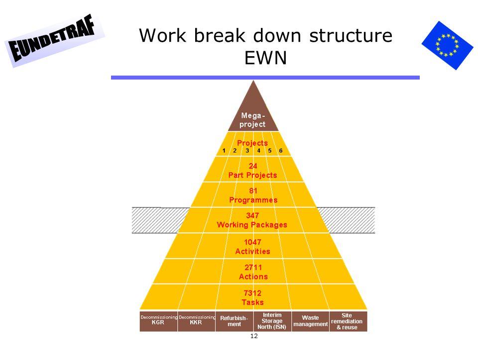 12 Work break down structure EWN