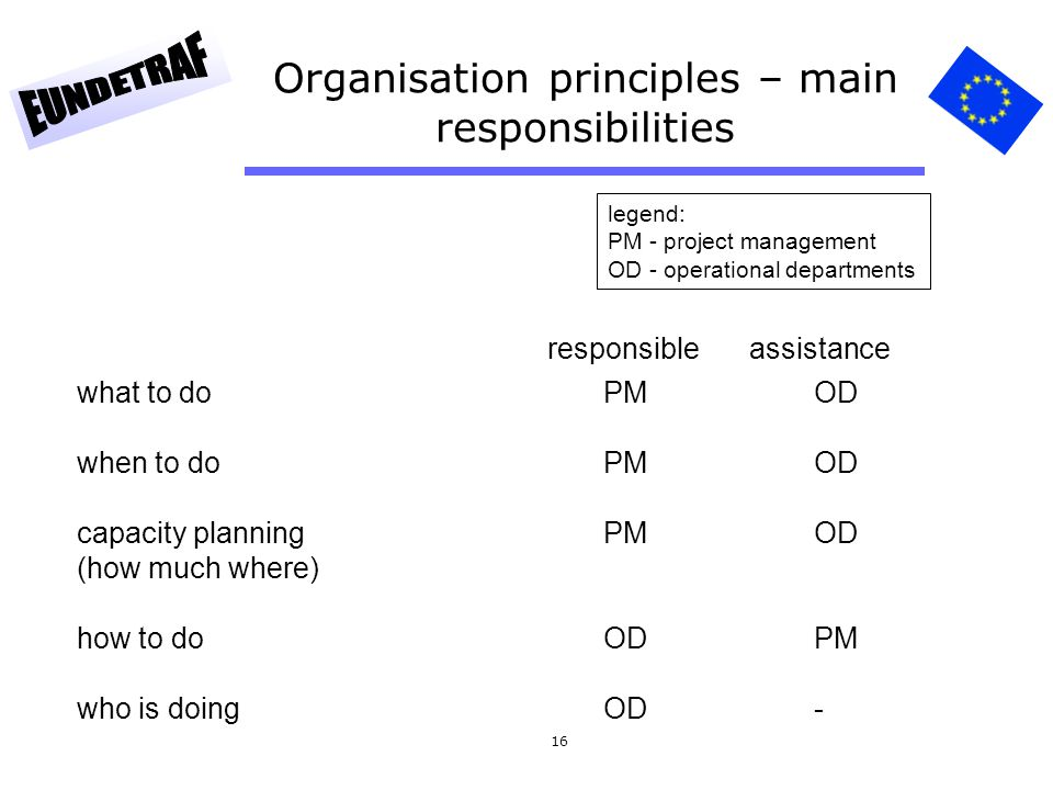 16 Organisation principles – main responsibilities responsible assistance what to doPMOD when to doPMOD capacity planning PMOD (how much where) how to
