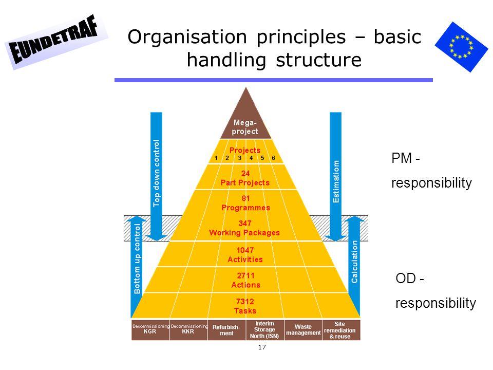 17 Organisation principles – basic handling structure PM - responsibility OD - responsibility