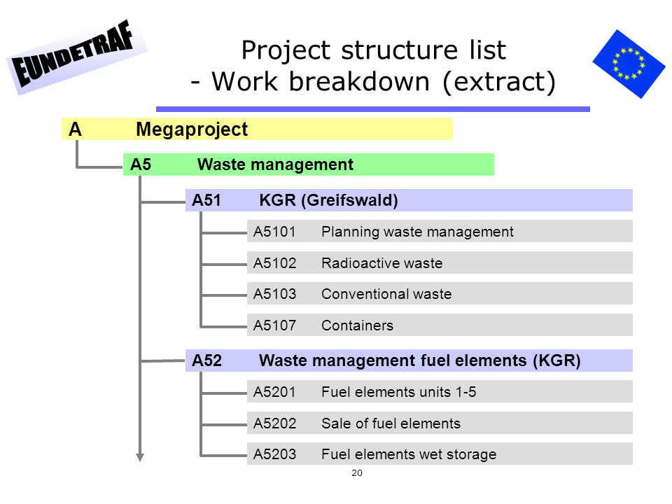 20 Project structure list - Work breakdown (extract) AMegaproject A5Waste management A51KGR (Greifswald) A5101 Planning waste management A5102 Radioac