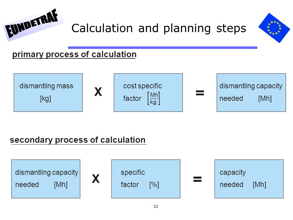 32 Calculation and planning steps primary process of calculation dismantling mass [kg] cost specific factor dismantling capacity needed [Mh] Mh kg X s