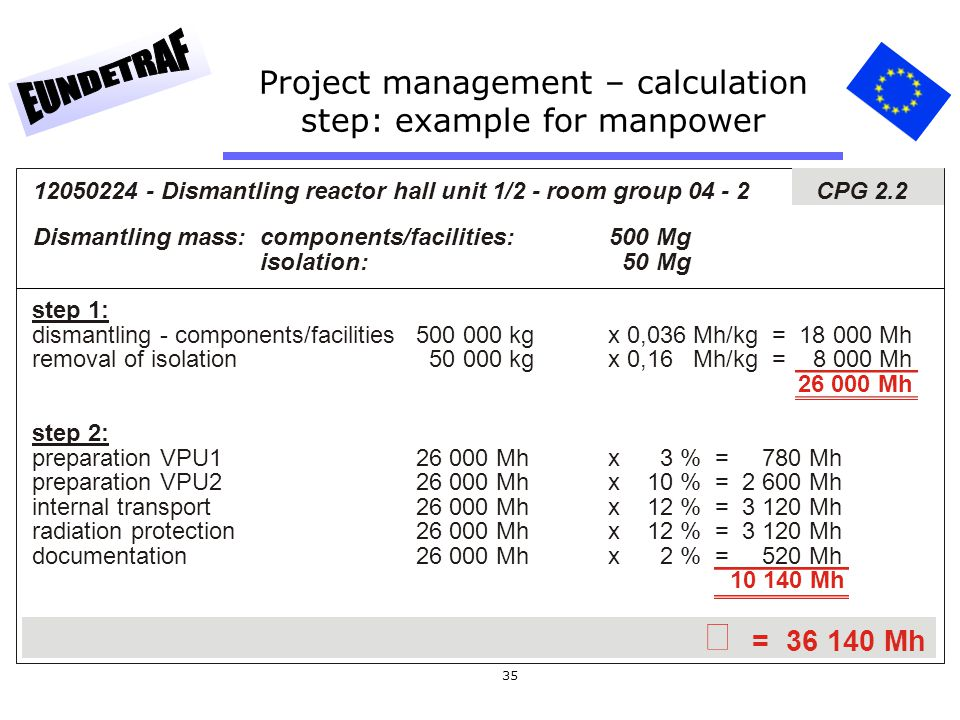 35 Project management – calculation step: example for manpower  = 36 140 Mh 12050224 - Dismantling reactor hall unit 1/2 - room group 04 - 2 CPG 2.2