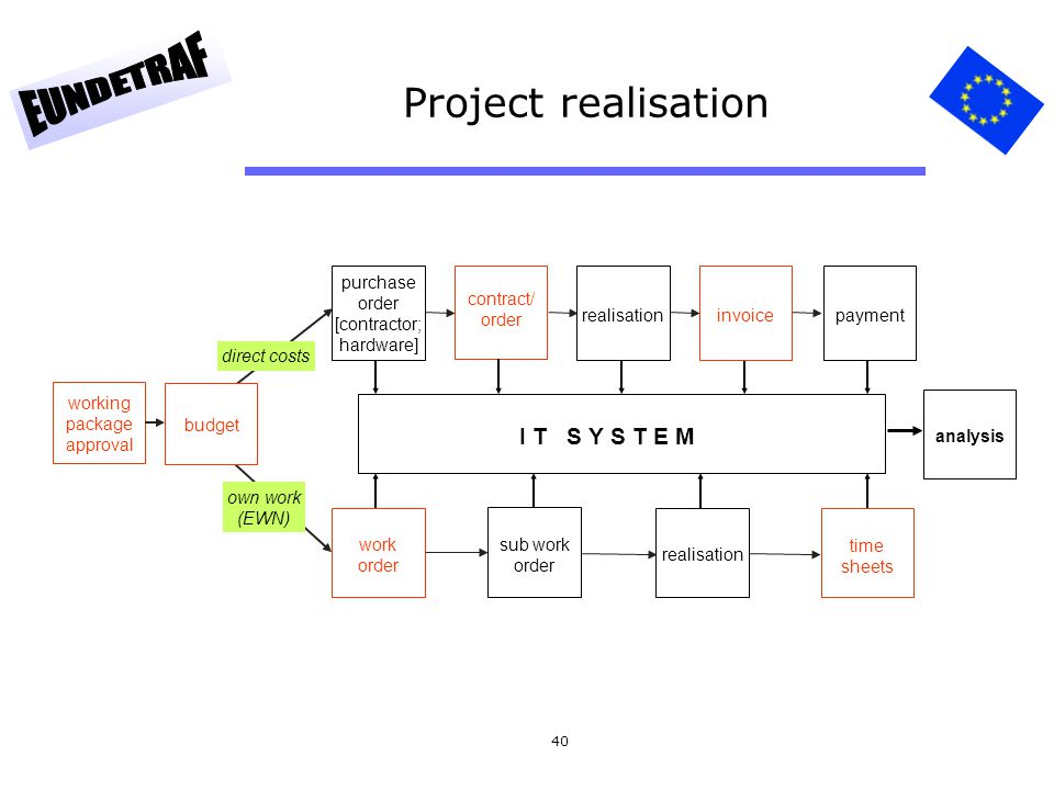 40 Project realisation direct costs own work (EWN) purchase order [contractor; hardware] contract/ order working package approval budget work order re