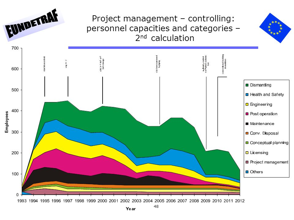 48 Project management – controlling: personnel capacities and categories – 2 nd calculation s t a r t d i s m a n t l i n g u n i t 1 + 2 u n i t 3 +