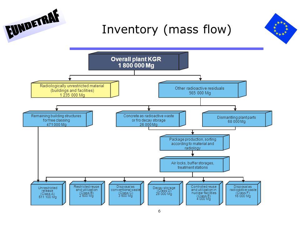 6 Inventory (mass flow)