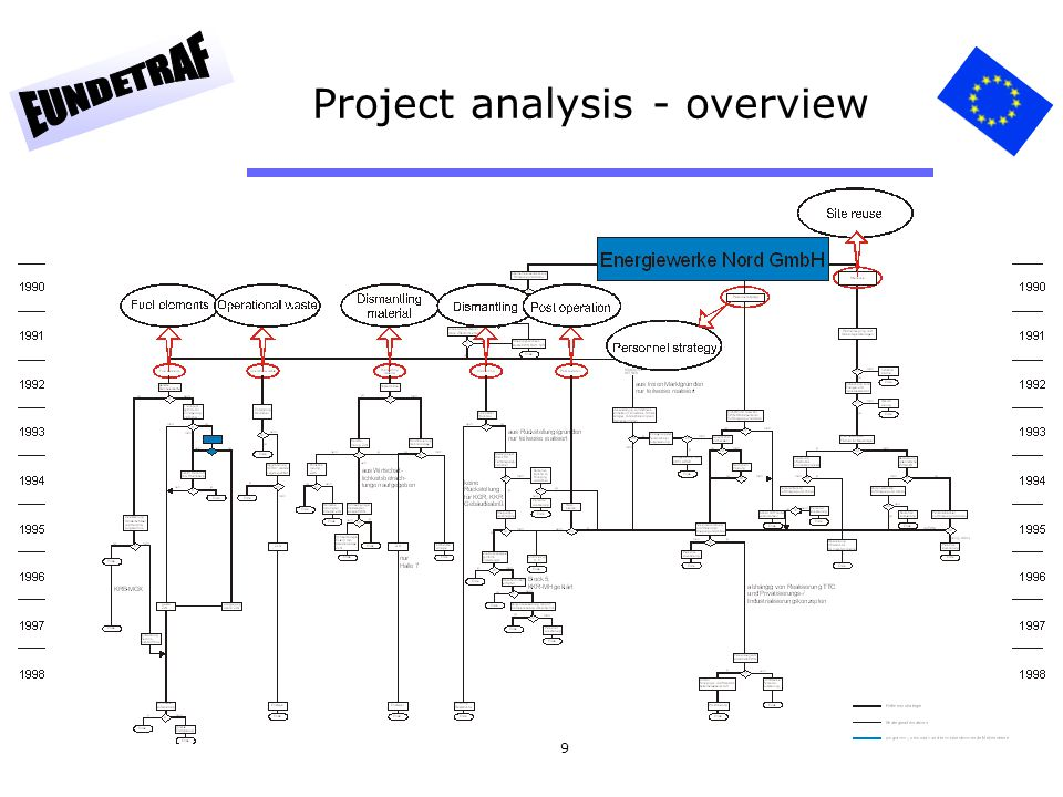 20 Project structure list - Work breakdown (extract) AMegaproject A5Waste management A51KGR (Greifswald) A5101 Planning waste management A5102 Radioactive waste A5103 Conventional waste A5107 Containers A52Waste management fuel elements (KGR) A5201 Fuel elements units 1-5 A5202 Sale of fuel elements A5203 Fuel elements wet storage