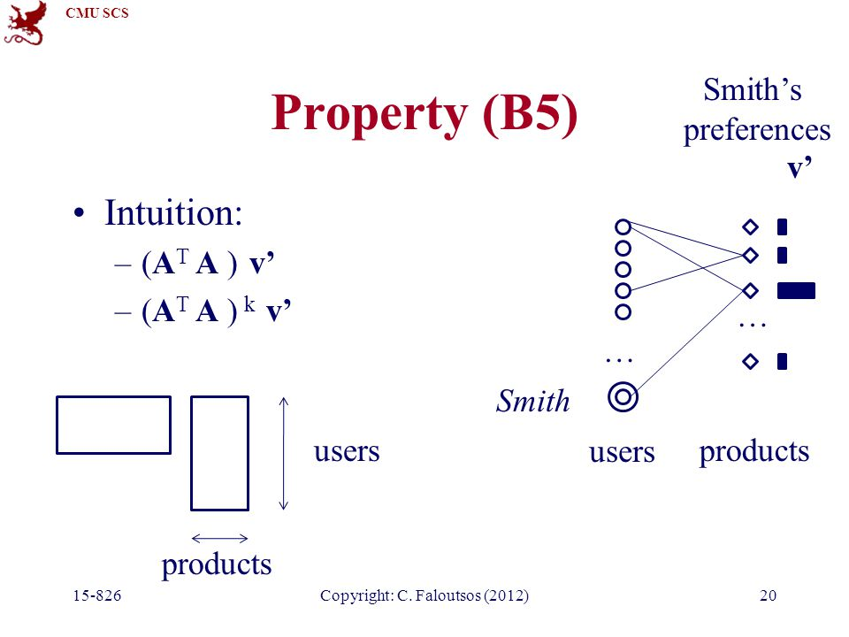 CMU SCS Property (B5) Intuition: –(A T A ) v' –(A T A ) k v' 15-826Copyright: C. Faloutsos (2012)20 users products users products … … v' Smith Smith's