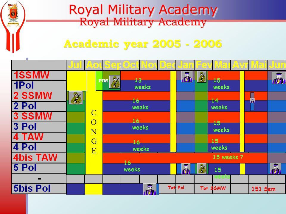 Royal Military Academy Academic year 2005 - 2006 PIM 13 weeks 15 weeks 16 weeks 14 weeks 16 weeks 15 weeks 16 weeks 15 weeks 16 weeks 15 weeks CONGECONGE Tot SSMW Tot Pol 151 Sem 15 weeks