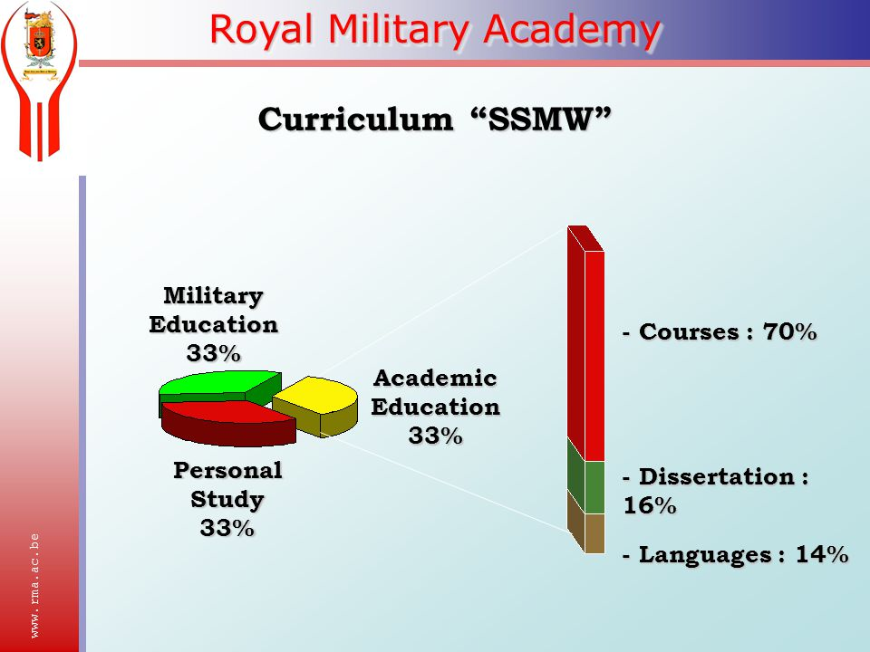 Royal Military Academy Academic Education 33% Military Education 33% Personal Study 33% - Courses : 70% - Dissertation : 16% - Languages : 14% Curriculum SSMW