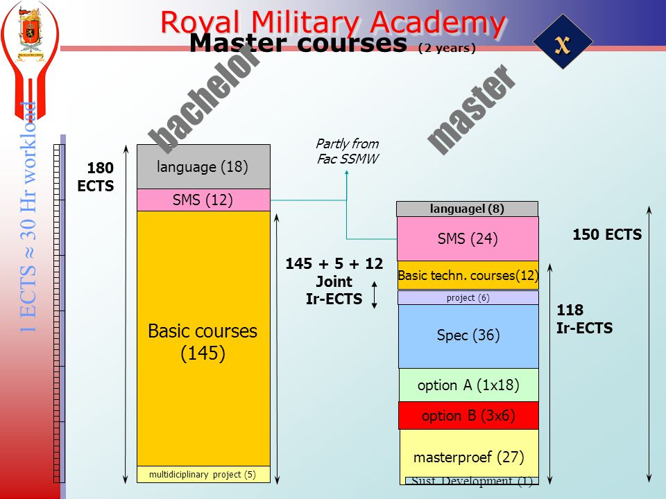 Royal Military Academy Master courses (2 years) 1 ECTS  30 Hr workload language (18) Basic courses (145) multidiciplinary project (5) SMS (12) bachelor Joint Ir-ECTS option B (3x6) 118 Ir-ECTS masterproef (27) SMS (24) Spec (36) option A (1x18) Basic techn.