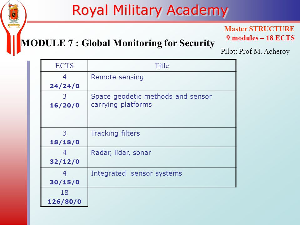 Royal Military Academy MODULE 7 : Global Monitoring for Security Master STRUCTURE 9 modules – 18 ECTS ECTSTitle 4 24/24/0 Remote sensing 3 16/20/0 Space geodetic methods and sensor carrying platforms 3 18/18/0 Tracking filters 4 32/12/0 Radar, lidar, sonar 4 30/15/0 Integrated sensor systems /80/0 Pilot: Prof M.