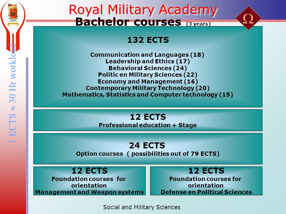 Royal Military Academy Bachelor courses (3 years) 132 ECTS Communication and Languages (18) Leadership and Ethics (17) Behavioral Sciences (24) Politic en Military Sciences (22) Economy and Management (16) Contemporary Military Technology (20) Mathematics, Statistics and Computer technology (15) 12 ECTS Professional education + Stage 24 ECTS Option courses ( possibilities out of 79 ECTS) 12 ECTS Foundation courses for orientation Management and Weapon systems 12 ECTS Foundation courses for orientation Defense en Political Sciences 1 ECTS  30 Hr workload Social and Military Sciences 
