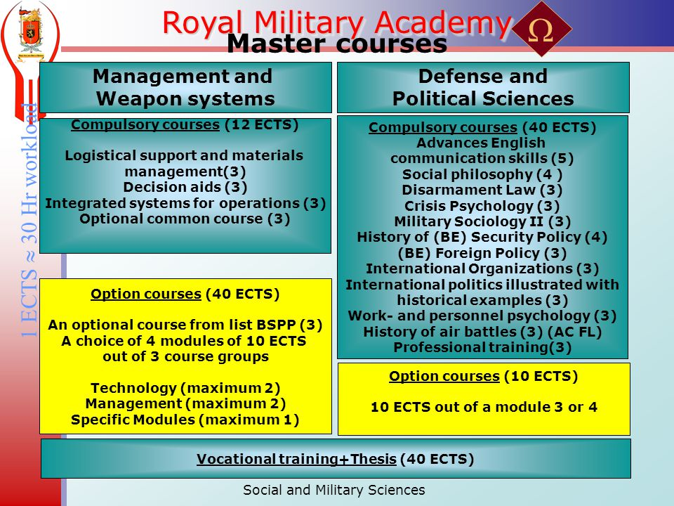 Royal Military Academy Master courses 1 ECTS  30 Hr workload Social and Military Sciences Compulsory courses (12 ECTS) Logistical support and materials management(3) Decision aids (3) Integrated systems for operations (3) Optional common course (3) Compulsory courses (40 ECTS) Advances English communication skills (5) Social philosophy (4 ) Disarmament Law (3) Crisis Psychology (3) Military Sociology II (3) History of (BE) Security Policy (4) (BE) Foreign Policy (3) International Organizations (3) International politics illustrated with historical examples (3) Work- and personnel psychology (3) History of air battles (3) (AC FL) Professional training(3) Management and Weapon systems Defense and Political Sciences Option courses (40 ECTS) An optional course from list BSPP (3) A choice of 4 modules of 10 ECTS out of 3 course groups Technology (maximum 2) Management (maximum 2) Specific Modules (maximum 1) Option courses (10 ECTS) 10 ECTS out of a module 3 or 4 Vocational training+Thesis (40 ECTS) 