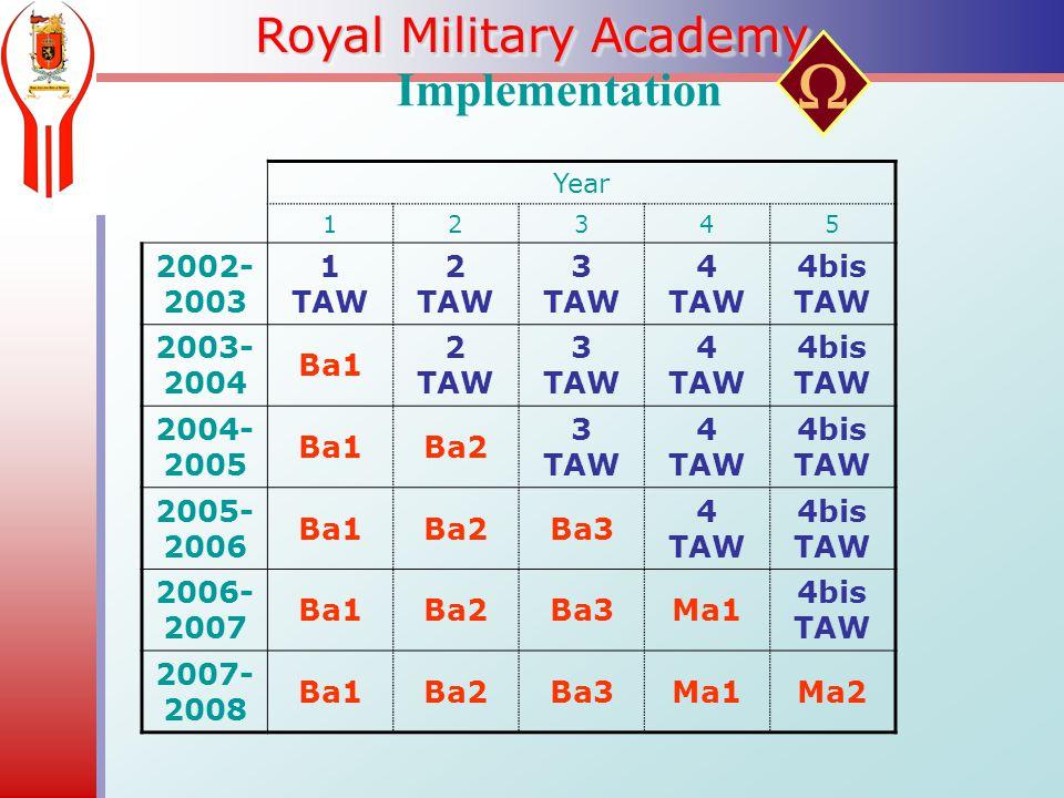 Royal Military Academy Implementation Year 12345 2002- 2003 1 TAW 2 TAW 3 TAW 4 TAW 4bis TAW 2003- 2004 Ba1 2 TAW 3 TAW 4 TAW 4bis TAW 2004- 2005 Ba1Ba2 3 TAW 4 TAW 4bis TAW 2005- 2006 Ba1Ba2Ba3 4 TAW 4bis TAW 2006- 2007 Ba1Ba2Ba3Ma1 4bis TAW 2007- 2008 Ba1Ba2Ba3Ma1Ma2 