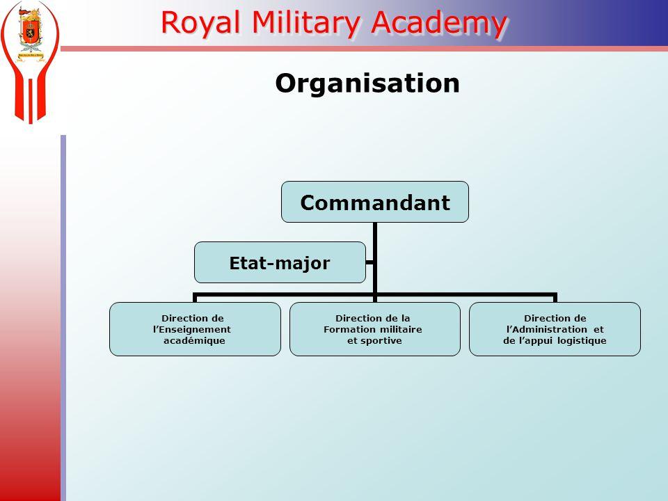 Royal Military Academy Organisation Commandant Direction de l'Enseignement académique Direction de la Formation militaire et sportive Direction de l'Administration et de l'appui logistique Etat-major