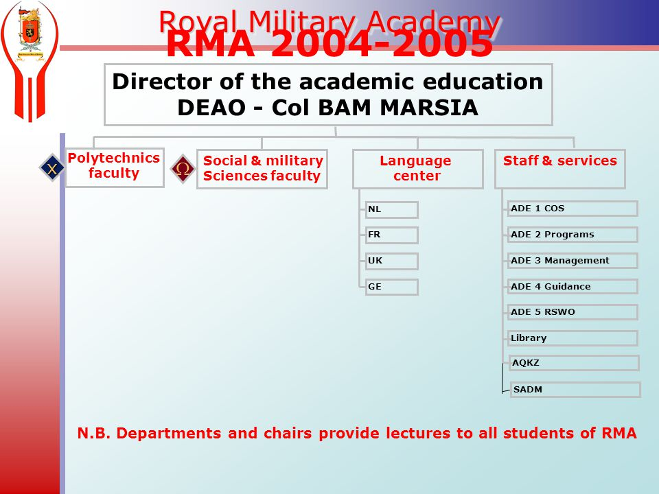 Royal Military Academy RMA Director of the academic education DEAO - Col BAM MARSIA Polytechnics faculty Social & military Sciences faculty Language center Staff & services x  NL FR UK GE ADE 1 COS ADE 2 Programs ADE 3 Management ADE 4 Guidance ADE 5 RSWO Library N.B.