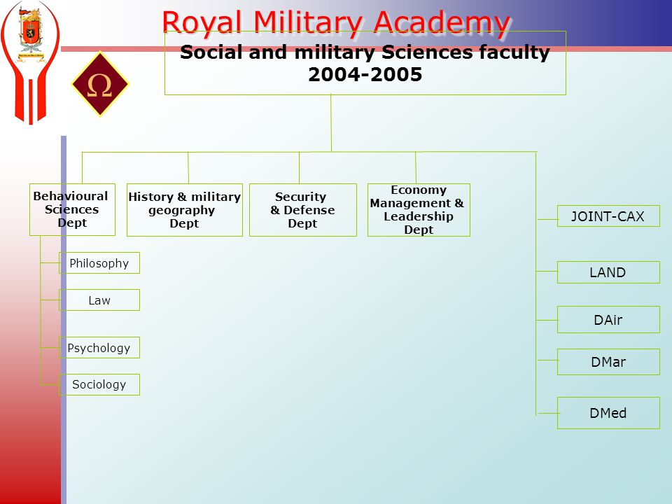 Royal Military Academy DMed DMar DAir LAND Behavioural Sciences Dept Social and military Sciences faculty  History & military geography Dept Security & Defense Dept Economy Management & Leadership Dept Philosophy Law Psychology Sociology JOINT-CAX