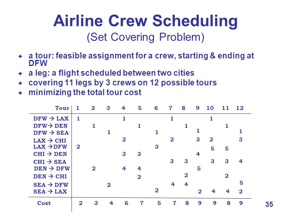 35 Airline Crew Scheduling (Set Covering Problem)  a tour: feasible assignment for a crew, starting & ending at DFW  a leg: a flight scheduled between two cities  covering 11 legs by 3 crews on 12 possible tours  minimizing the total tour cost