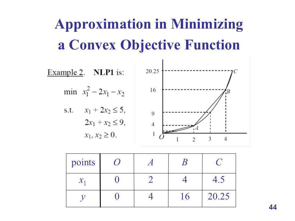 44 Approximation in Minimizing a Convex Objective Function y x1x1 CBAOpoints