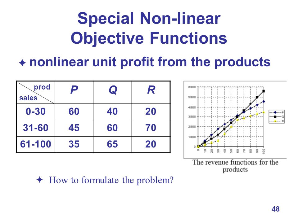 48 Special Non-linear Objective Functions  nonlinear unit profit from the products prod sales PQR  How to formulate the problem