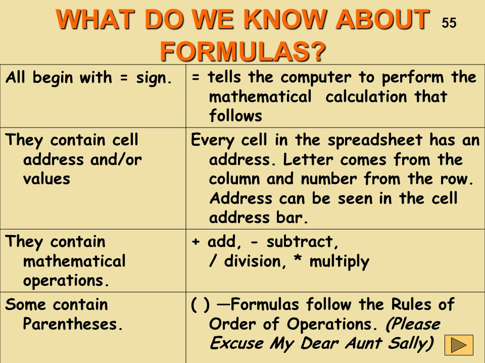 55 WHAT DO WE KNOW ABOUT FORMULAS.