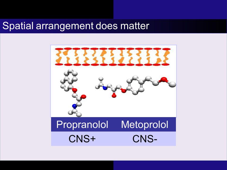 Spatial arrangement does matter PropranololMetoprolol CNS+CNS-