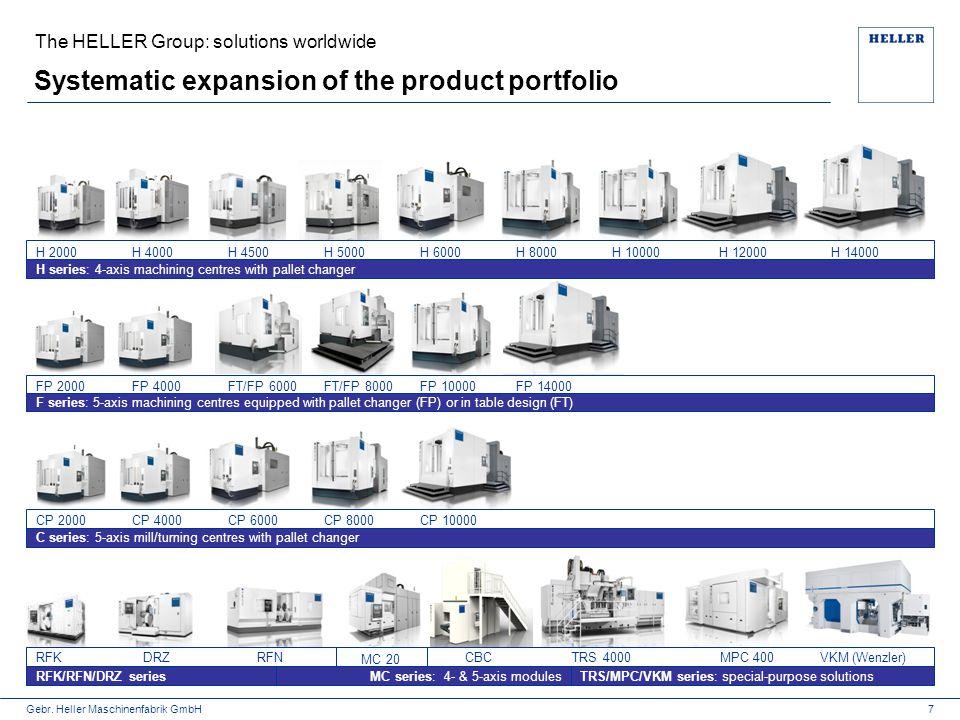 Gebr. Heller Maschinenfabrik GmbH Systematic expansion of the product portfolio 7 RFK/RFN/DRZ series MC series: 4- & 5-axis modules H series: 4-axis m