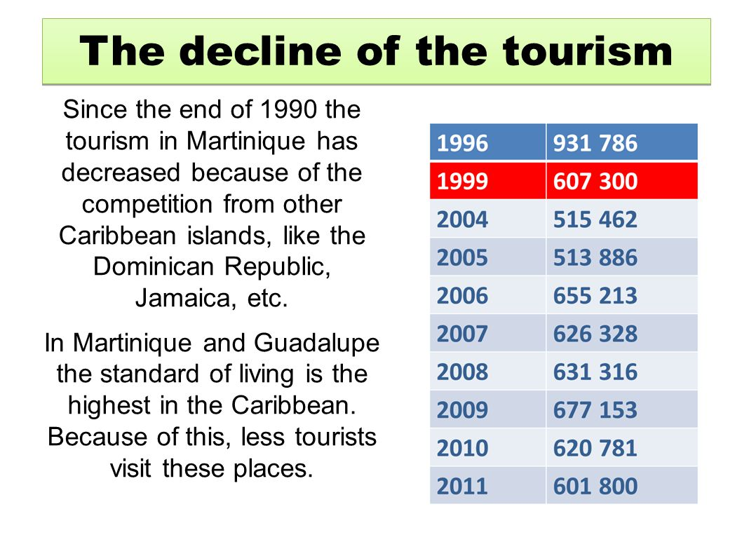 Since the end of 1990 the tourism in Martinique has decreased because of the competition from other Caribbean islands, like the Dominican Republic, Ja