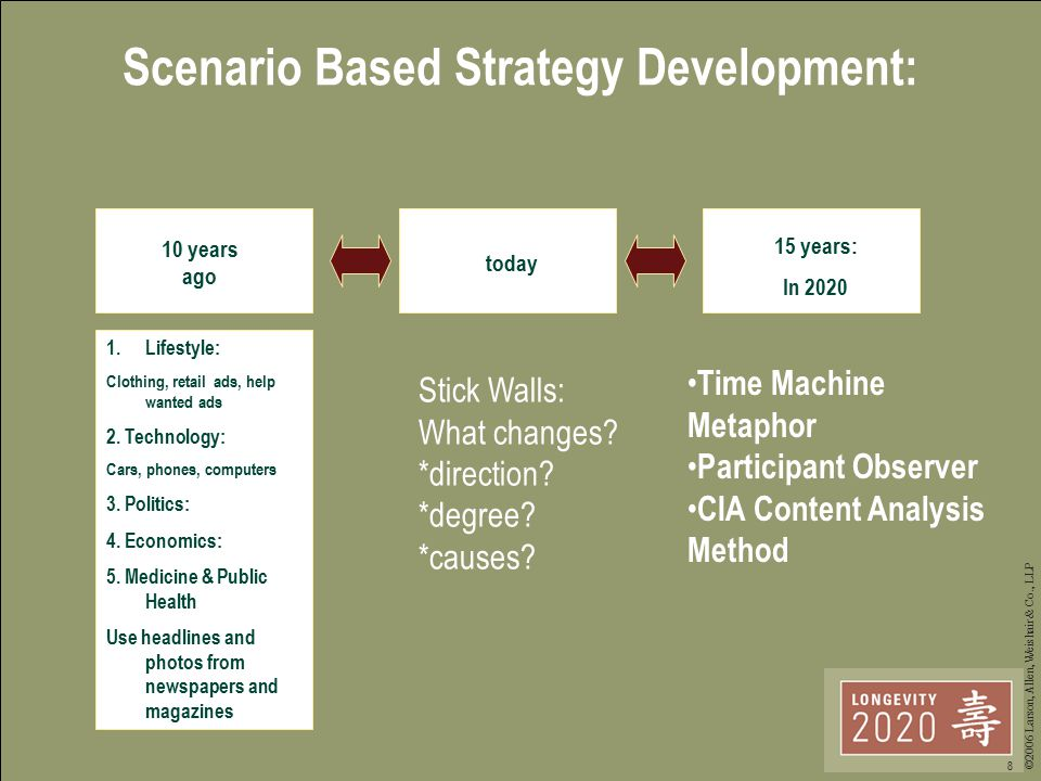 ©2006 Larson, Allen, Weishair & Co., LLP 8 Scenario Based Strategy Development: 10 years ago today 15 years: In 2020 1.Lifestyle: Clothing, retail ads, help wanted ads 2.