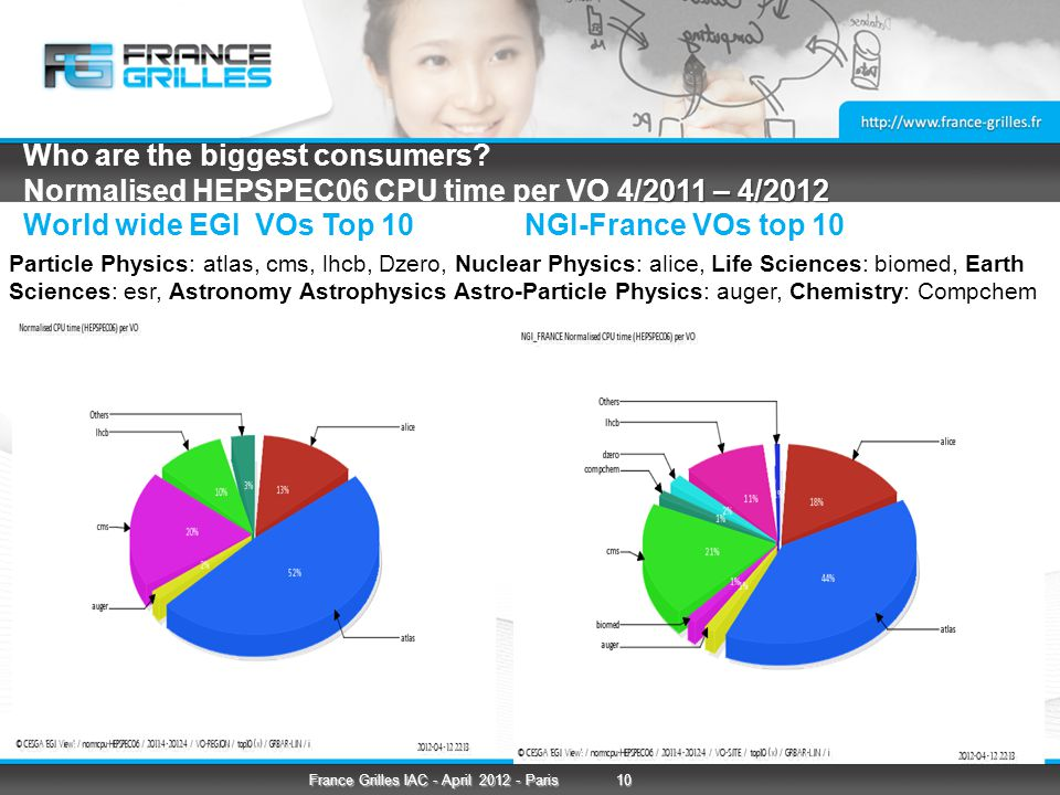 2011 – 4/2012 Who are the biggest consumers.