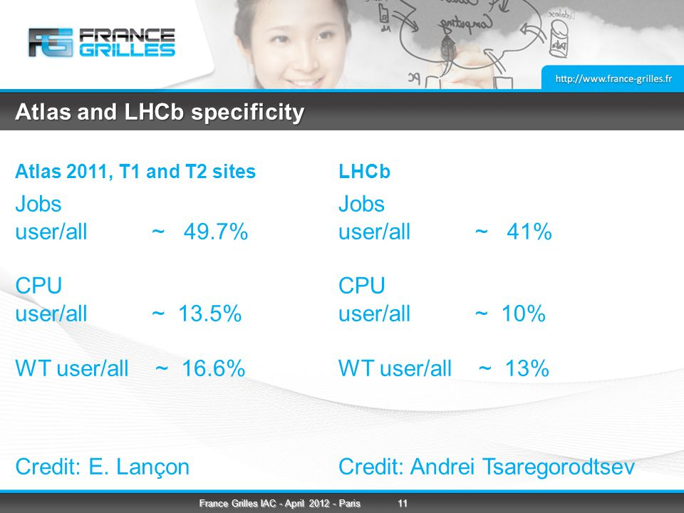 Atlas and LHCb specificity Atlas 2011, T1 and T2 sites Jobs user/all ~ 49.7% CPU user/all ~ 13.5% WT user/all ~ 16.6% Credit: E.