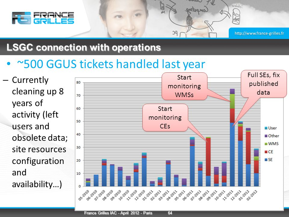 LSGC connection with operations ~500 GGUS tickets handled last year Start monitoring CEs Start monitoring WMSs Full SEs, fix published data – Currently cleaning up 8 years of activity (left users and obsolete data; site resources configuration and availability…) 64France Grilles IAC - April 2012 - Paris