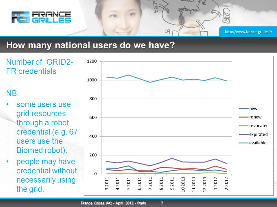 How many national users do we have.