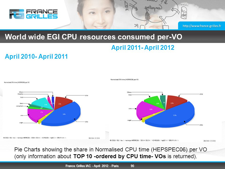 World wide EGI CPU resources consumed per-VO April 2010- April 2011 April 2011- April 2012 Pie Charts showing the share in Normalised CPU time (HEPSPEC06) per VO (only information about TOP 10 -ordered by CPU time- VOs is returned).