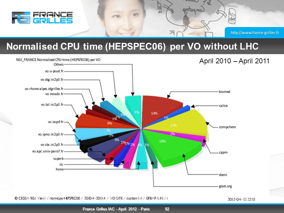 without LHC Normalised CPU time (HEPSPEC06) per VO without LHC April 2010 – April 2011 92France Grilles IAC - April 2012 - Paris