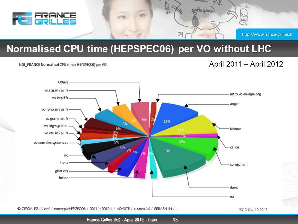 without LHC Normalised CPU time (HEPSPEC06) per VO without LHC April 2011 – April 2012 93France Grilles IAC - April 2012 - Paris