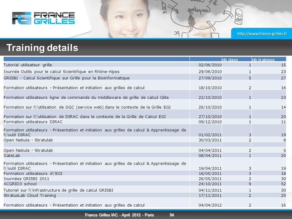 Training details nb daysnb trainees Tutorial utilisateur grille02/06/2010115 Journée Outils pour le calcul Scientifique en Rhône-Alpes29/06/2010123 GRISBI - Calcul Scientifique sur Grille pour la Bioinformatique27/09/2010527 Formation utilisateurs - Présentation et initiation aux grilles de calcul18/10/2010216 Formation utilisateurs ligne de commande du middleware de grille de calcul Glite22/10/2010123 Formation sur l\'utilisation de OGC (service web) dans le contexte de la Grille EGI26/10/2010114 Formation sur l\'utilisation de DIRAC dans le contexte de la Grille de Calcul EGI27/10/2010120 Formation utilisateurs DIRAC09/12/2010111 Formation utilisateurs - Présentation et initiation aux grilles de calcul & Apprentissage de l\'outil DIRAC01/02/2011319 Open Nebula - Stratulab30/03/201128 Open Nebula - Stratulab04/04/201125 GateLab08/04/2011120 Formation utilisateurs - Présentation et initiation aux grilles de calcul & Apprentissage de l\'outil DIRAC19/04/2011319 Formation utilisateurs d\'EGI18/05/2011318 Journées GRISBI 201126/05/2011230 ACGRID3 school24/10/2011952 Tutoriel sur l\'infrastructure de grille de calcul GRISBI04/11/2011130 StratusLab Cloud Training17/11/2011225 Formation utilisateurs - Présentation et initiation aux grilles de calcul04/04/2012216 94France Grilles IAC - April 2012 - Paris