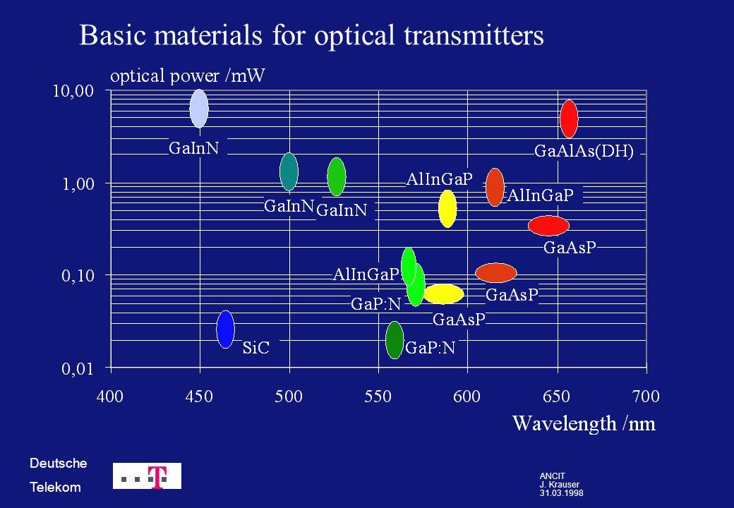 ANCIT J. Krauser 31.03.1998 Deutsche Telekom Basic materials for optical transmitters
